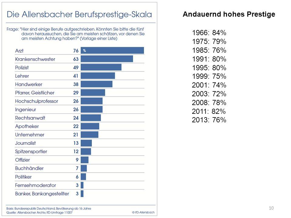 1966: 84% 1975: 79% 1985: 76% 1991: 80% 1995: 80% 1999: 75% 2001: 74% 2003: 72% 2008: 78% 2011: 82% 2013: 76% Andauernd hohes Prestige 10