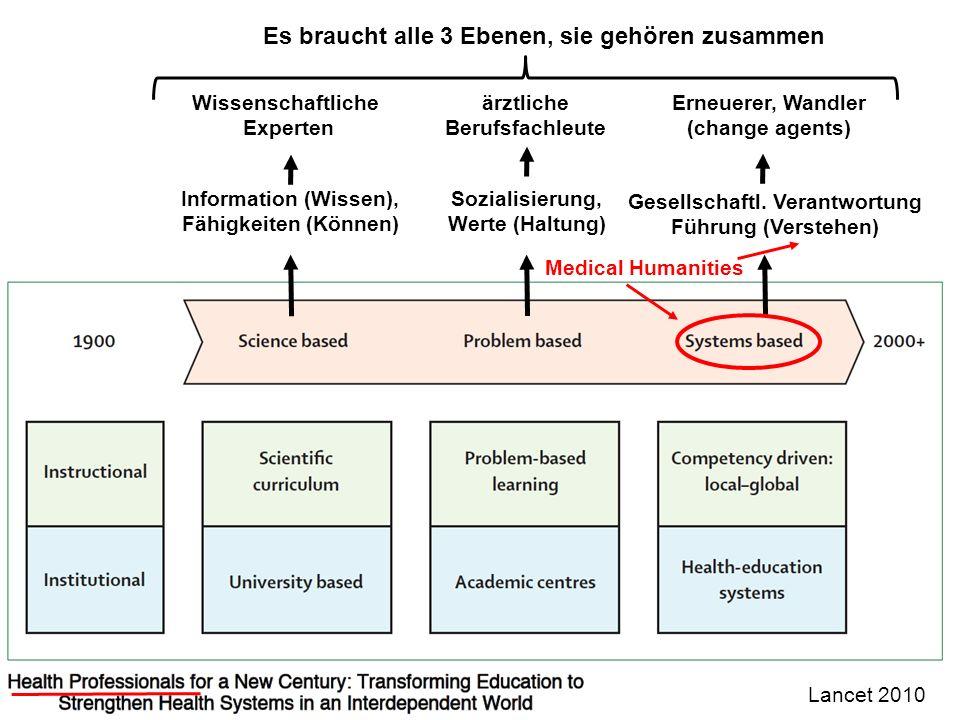 22 Wissenschaftliche Experten Gesellschaftl. Verantwortung Führung (Verstehen) ärztliche Berufsfachleute Information (Wissen), Fähigkeiten (Können) Er