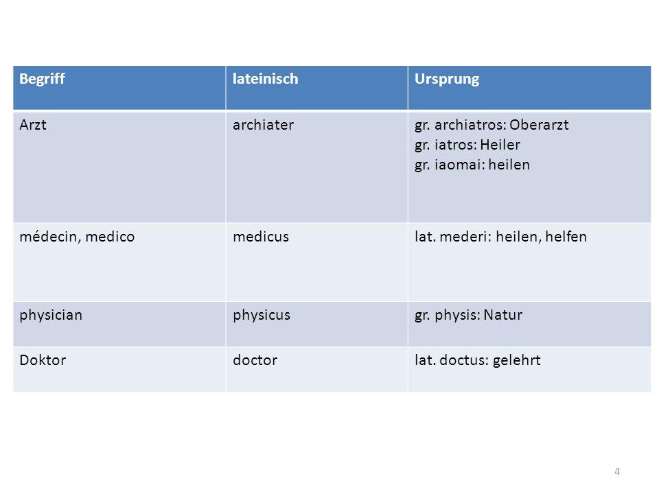 BegrifflateinischUrsprung Arztarchiatergr. archiatros: Oberarzt gr. iatros: Heiler gr. iaomai: heilen médecin, medicomedicuslat. mederi: heilen, helfe