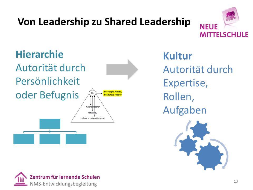 Von Leadership zu Shared Leadership Hierarchie Autorität durch Persönlichkeit oder Befugnis Kultur Autorität durch Expertise, Rollen, Aufgaben 13