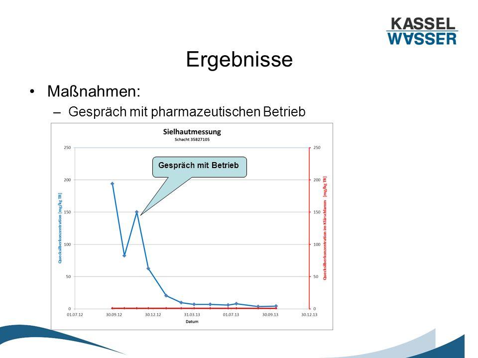 Ergebnisse Maßnahmen: –Gespräch mit pharmazeutischen Betrieb Gespräch mit Betrieb
