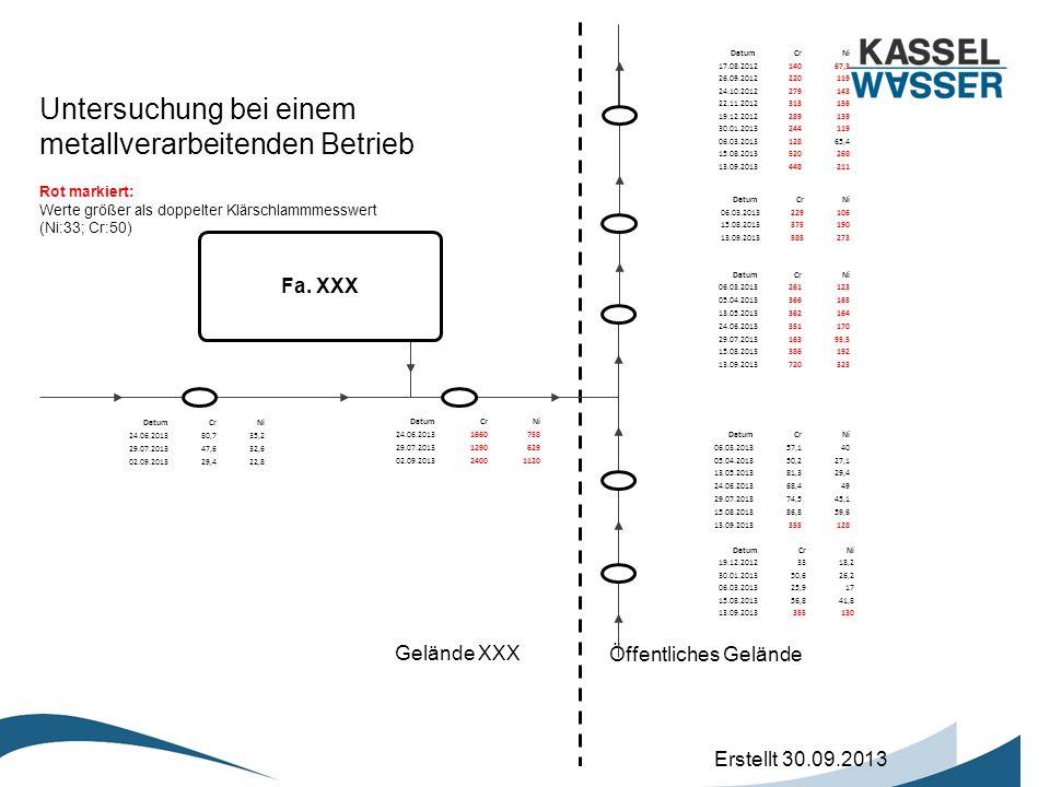 Gelände XXX Öffentliches Gelände Fa. XXX Datum CrNi 17.08.201214067,3 26.09.2012220119 24.10.2012279143 22.11.2012313156 19.12.2012289139 30.01.201324