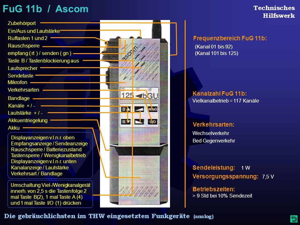 FuG 11b / Ascom Displayanzeigen v.l.n.r.