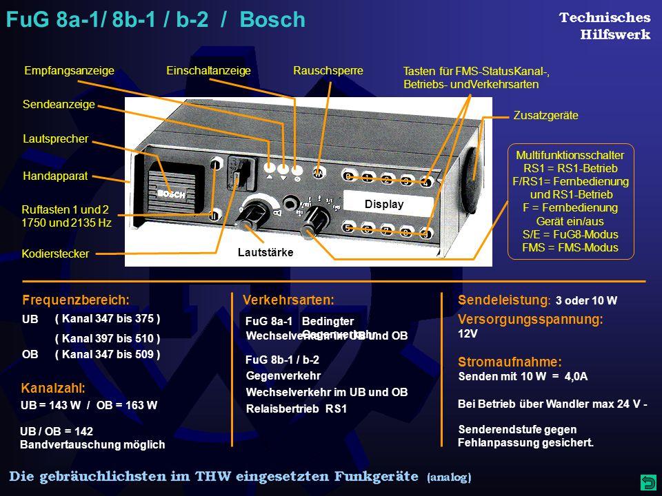 Display FuG 8a-1/ 8b-1 / b-2 / Bosch Lautstärke Lautsprecher EmpfangsanzeigeRauschsperre Multifunktionsschalter RS1 = RS1-Betrieb F/RS1= Fernbedienung und RS1-Betrieb F = Fernbedienung Gerät ein/aus S/E = FuG8-Modus FMS = FMS-Modus Einschaltanzeige Sendeanzeige Tasten für FMS-StatusKanal-, Betriebs- undVerkehrsarten Zusatzgeräte Kodierstecker Handapparat Ruftasten 1 und 2 1750 und 2135 Hz Frequenzbereich: ( Kanal 347 bis 375 ) UB ( Kanal 347 bis 509 )OB Kanalzahl: UB = 143 W / OB = 163 W ( Kanal 397 bis 510 ) UB / OB = 142 Bandvertauschung möglich Verkehrsarten: Bedingter Gegenverkehr Wechselverkehr im UB und OB Gegenverkehr FuG 8b-1 / b-2 FuG 8a-1 Relaisbertrieb RS1 Wechselverkehr im UB und OB Sendeleistung : 3 oder 10 W Versorgungsspannung: 12V Stromaufnahme: Senden mit 10 W = 4,0A Bei Betrieb über Wandler max 24 V - Senderendstufe gegen Fehlanpassung gesichert.