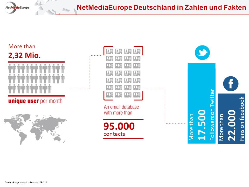 NetMediaEurope Deutschland in Zahlen und Fakten Quelle: Google Analytics Germany 09/214 More than 17.500 Followers on Twitter More than 22.000 Fans on facebook 95.000 contacts More than 2,32 Mio.