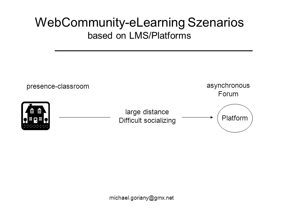 WebCommunity-eLearning Szenarios based on LMS/Platforms _____________________________________________ Platform large distance Difficult socializing presence-classroom asynchronous Forum