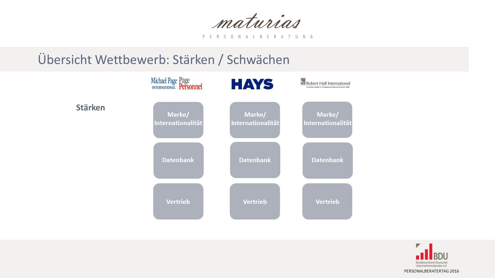 PERSONALBERATERTAG 2016 Stärken Marke/ Internationalität Datenbank Vertrieb Übersicht Wettbewerb: Stärken / Schwächen Marke/ Internationalität Datenbank Vertrieb Marke/ Internationalität Datenbank Vertrieb