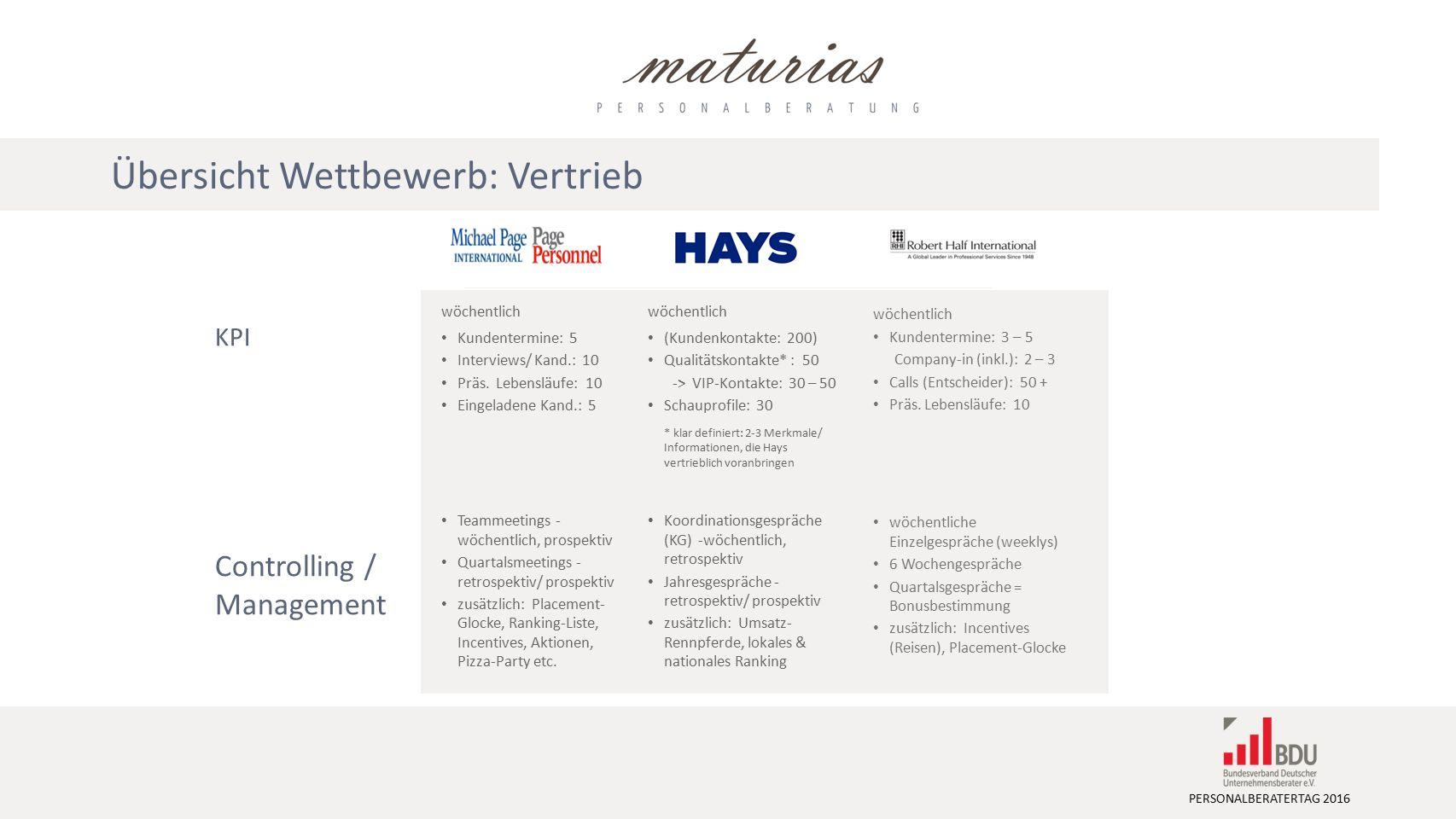 PERSONALBERATERTAG 2016 wöchentlich Kundentermine: 5 Interviews/ Kand.: 10 Präs.