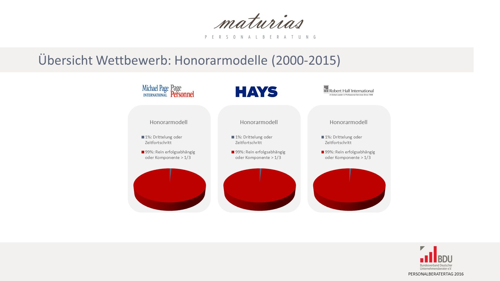 PERSONALBERATERTAG 2016 Übersicht Wettbewerb: Honorarmodelle (2000-2015) Honorarmodell