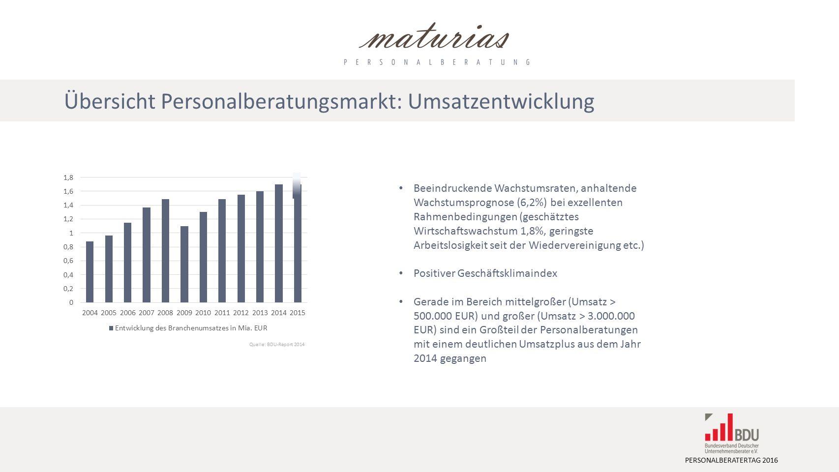 PERSONALBERATERTAG 2016 Beeindruckende Wachstumsraten, anhaltende Wachstumsprognose (6,2%) bei exzellenten Rahmenbedingungen (geschätztes Wirtschaftswachstum 1,8%, geringste Arbeitslosigkeit seit der Wiedervereinigung etc.) Positiver Geschäftsklimaindex Gerade im Bereich mittelgroßer (Umsatz > 500.000 EUR) und großer (Umsatz > 3.000.000 EUR) sind ein Großteil der Personalberatungen mit einem deutlichen Umsatzplus aus dem Jahr 2014 gegangen Quelle: BDU-Report 2014 Übersicht Personalberatungsmarkt: Umsatzentwicklung