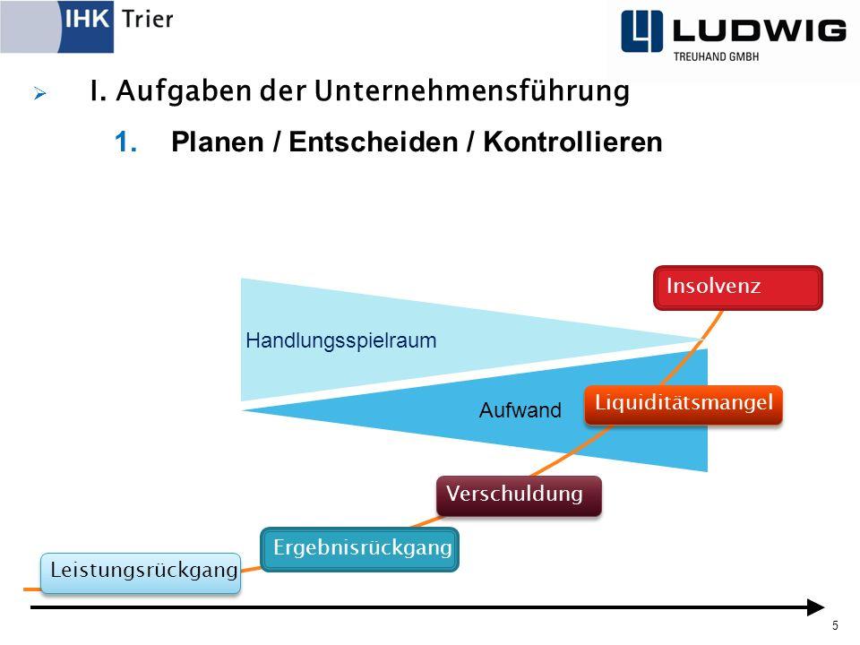  I. Aufgaben der Unternehmensführung 5 1.Planen / Entscheiden / Kontrollieren Aufwand Leistungsrückgang Ergebnisrückgang Verschuldung Liquiditätsmang