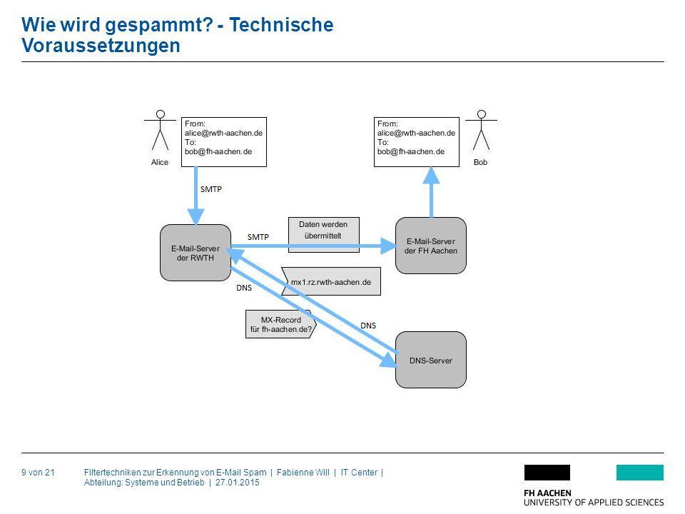 Filtertechniken zur Erkennung von E-Mail Spam | Fabienne Will | IT Center | Abteilung: Systeme und Betrieb | 27.01.2015 Wie wird gespammt.