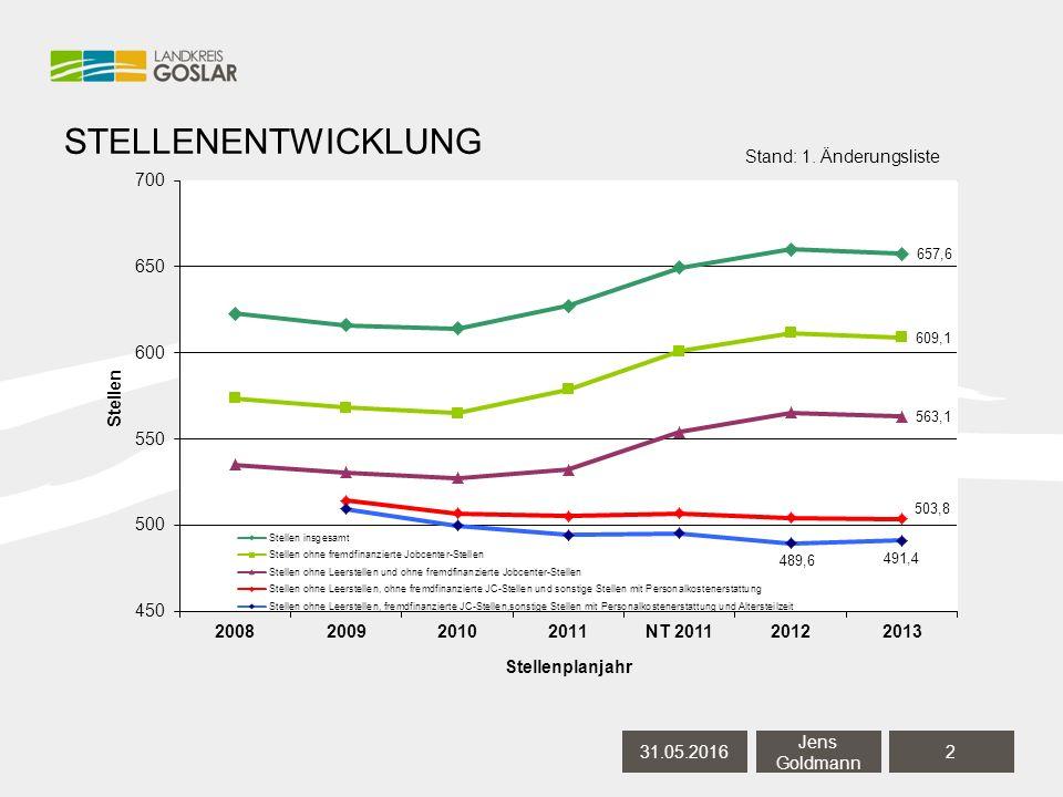 STELLENENTWICKLUNG 31.05.20162 Jens Goldmann (494,1) Stand: 1. Änderungsliste