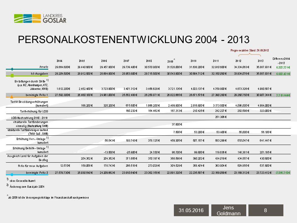 PERSONALKOSTENENTWICKLUNG 2004 - 2013 31.05.20168 Jens Goldmann
