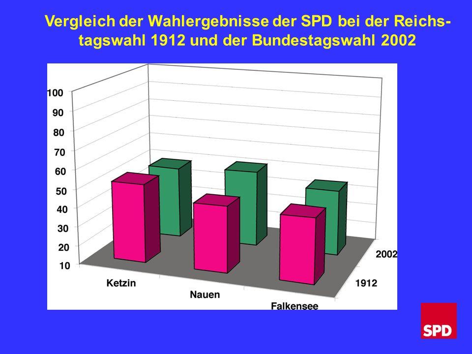 Vergleich der Wahlergebnisse der SPD bei der Reichs- tagswahl 1912 und der Bundestagswahl 2002