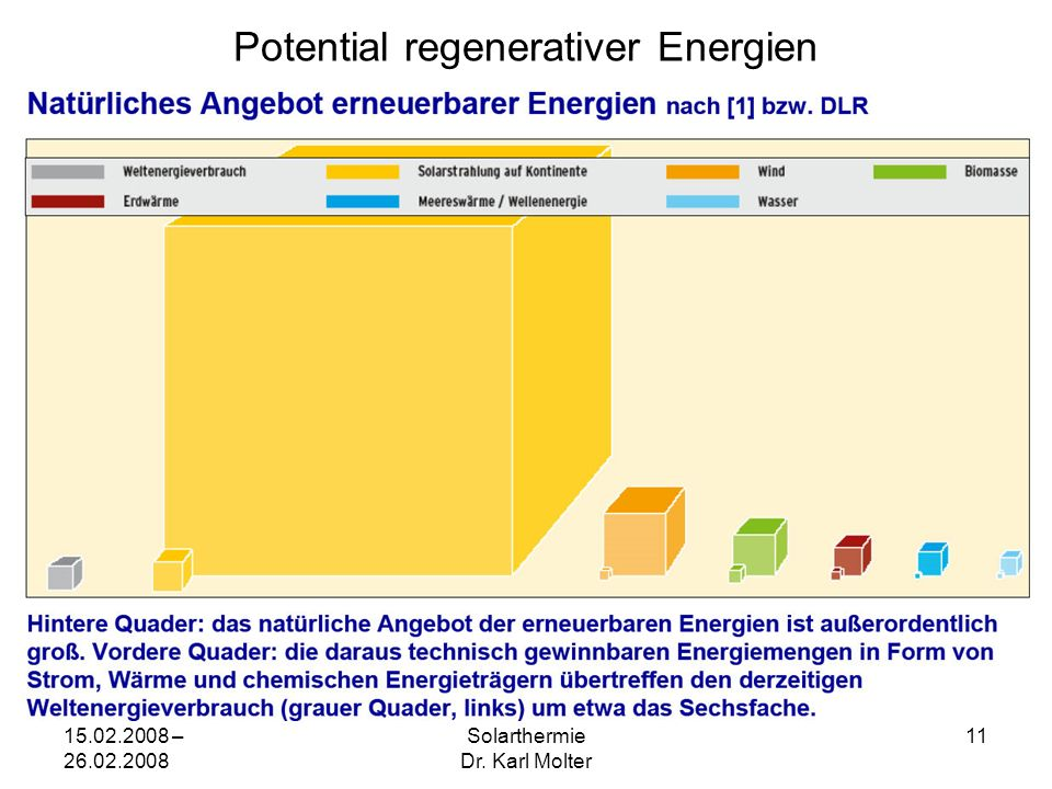 15.02.2008 – 26.02.2008 Solarthermie Dr. Karl Molter 11 Potential regenerativer Energien