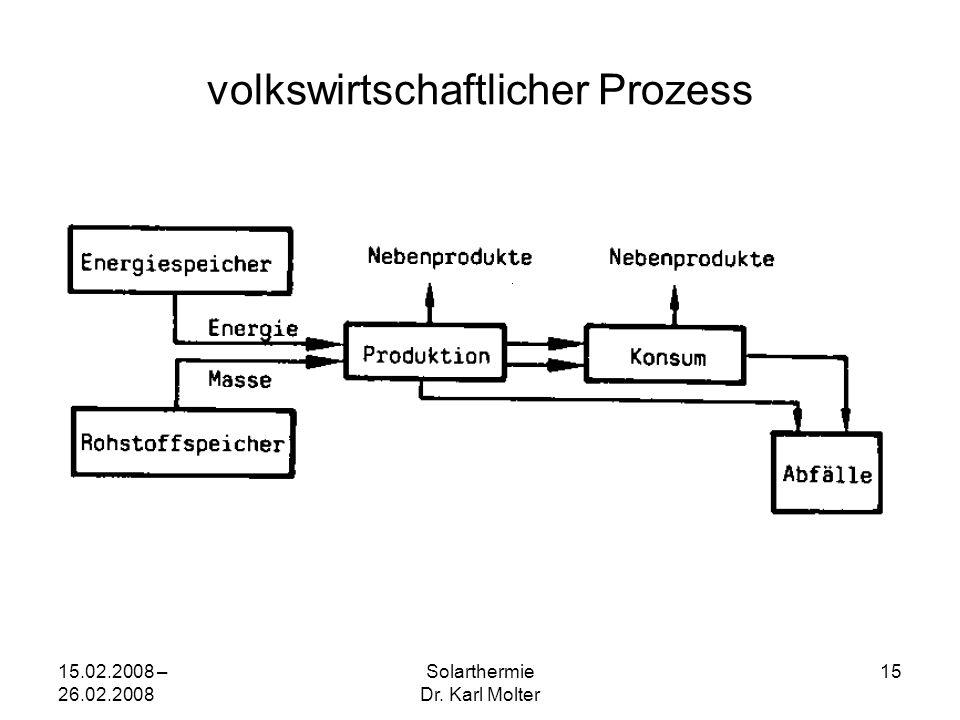 15.02.2008 – 26.02.2008 Solarthermie Dr. Karl Molter 15 volkswirtschaftlicher Prozess