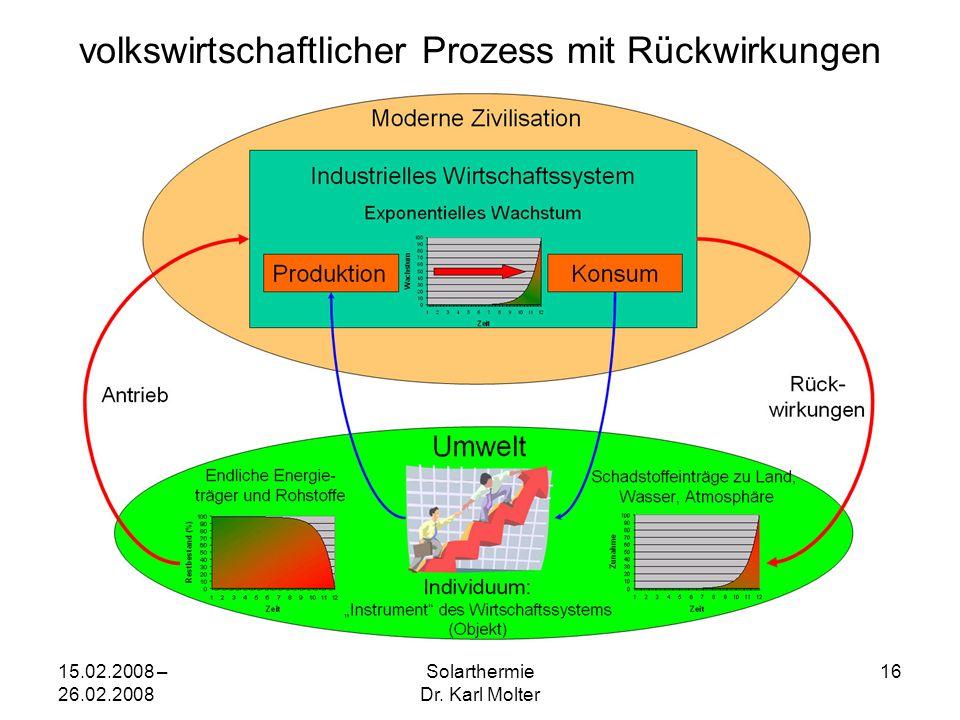 15.02.2008 – 26.02.2008 Solarthermie Dr. Karl Molter 16 volkswirtschaftlicher Prozess mit Rückwirkungen