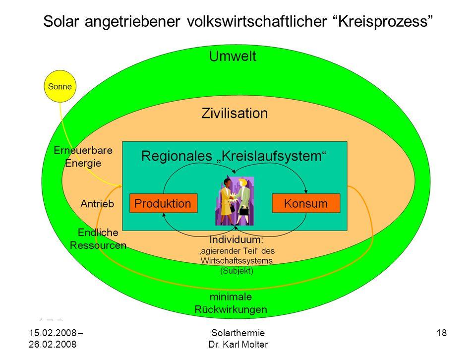 """15.02.2008 – 26.02.2008 Solarthermie Dr. Karl Molter 18 Solar angetriebener volkswirtschaftlicher """"Kreisprozess"""""""