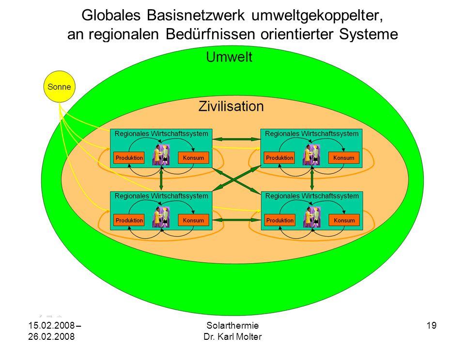 15.02.2008 – 26.02.2008 Solarthermie Dr. Karl Molter 19 Globales Basisnetzwerk umweltgekoppelter, an regionalen Bedürfnissen orientierter Systeme
