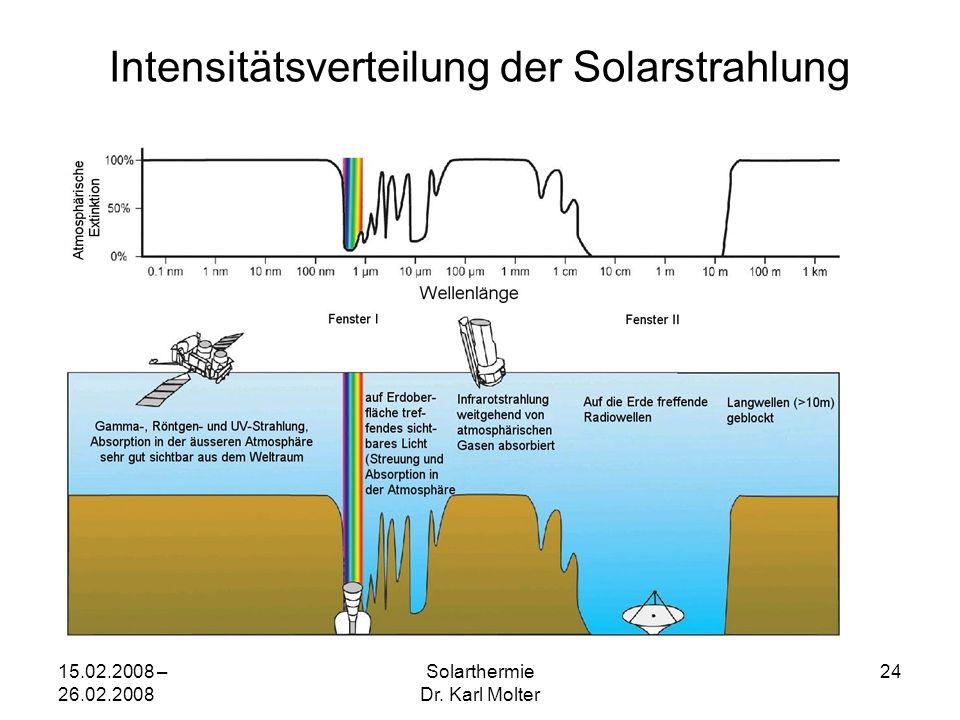 15.02.2008 – 26.02.2008 Solarthermie Dr. Karl Molter 24 Intensitätsverteilung der Solarstrahlung