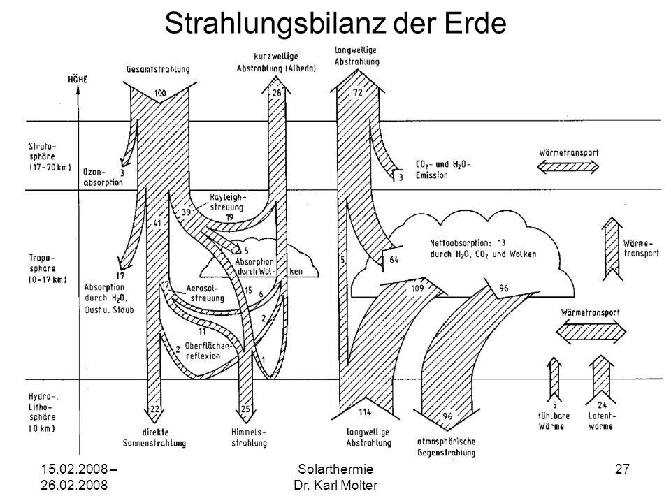 15.02.2008 – 26.02.2008 Solarthermie Dr. Karl Molter 27 Strahlungsbilanz der Erde