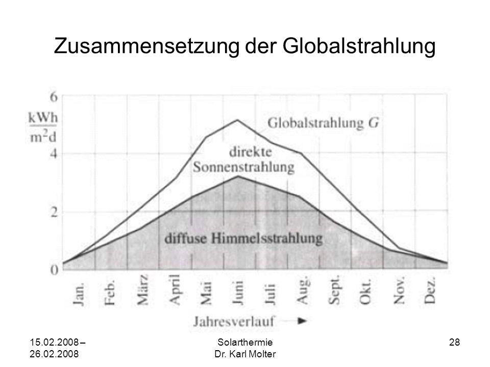 15.02.2008 – 26.02.2008 Solarthermie Dr. Karl Molter 28 Zusammensetzung der Globalstrahlung