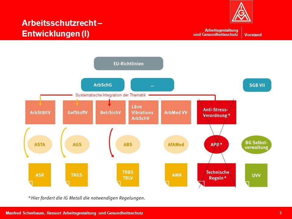 Vorstand Arbeitsgestaltung und Gesundheitsschutz Arbeitsschutzrecht – Entwicklungen (I) 3 Manfred Scherbaum, Ressort Arbeitsgestaltung und Gesundheitsschutz Systematische Integration der Thematik