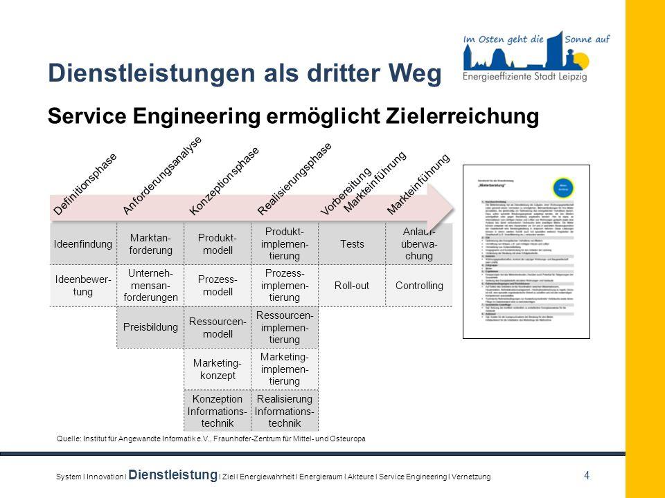 4 Dienstleistungen als dritter Weg Service Engineering ermöglicht Zielerreichung Ideenfindung Marktan- forderung Produkt- modell Produkt- implemen- ti