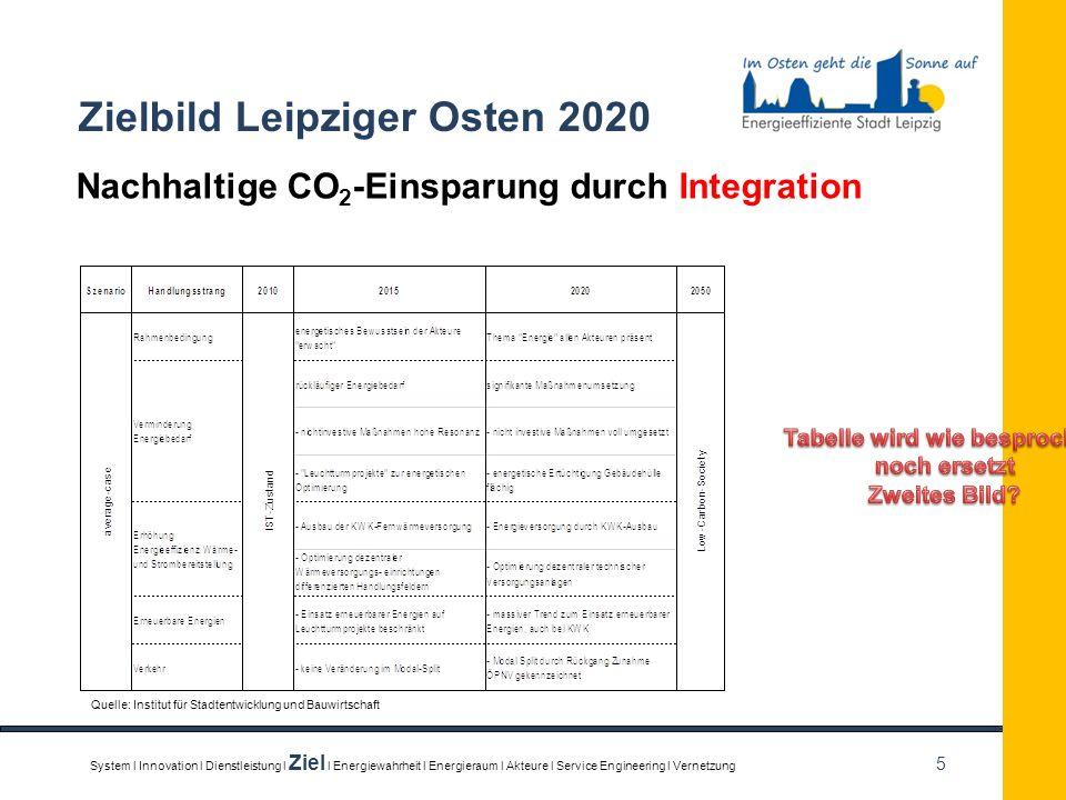 5 Zielbild Leipziger Osten 2020 Nachhaltige CO 2 -Einsparung durch Integration System l Innovation l Dienstleistung l Ziel l Energiewahrheit l Energie