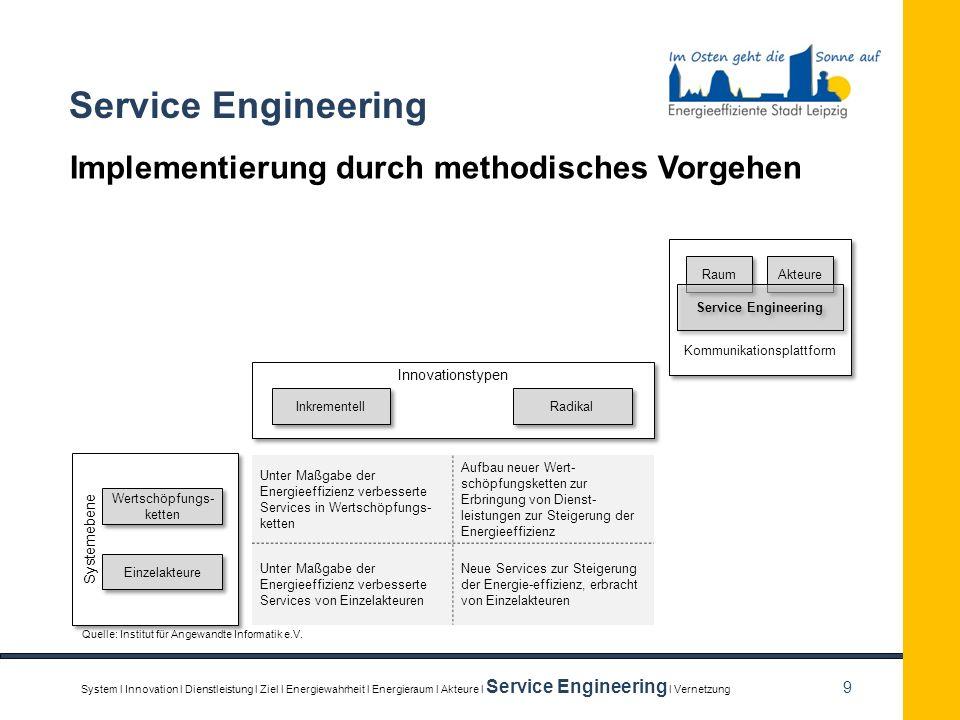 9 Service Engineering Implementierung durch methodisches Vorgehen Kommunikationsplattform Raum Akteure Service Engineering Innovationstypen Inkremente