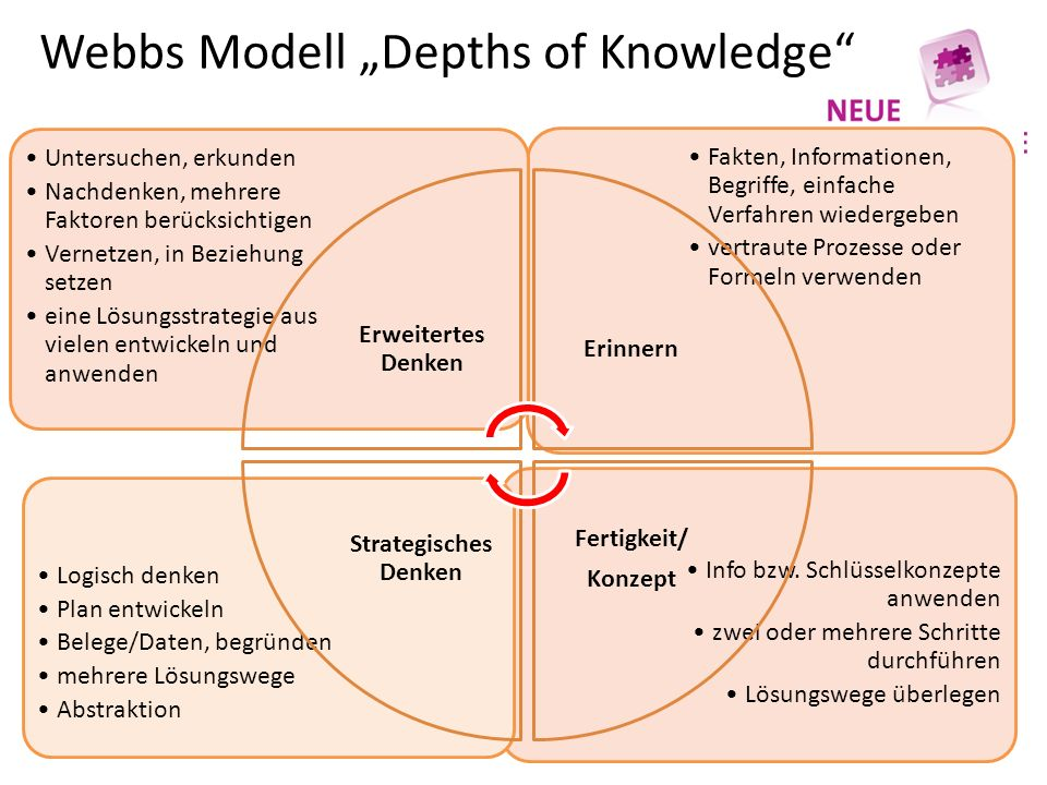 "Webbs Modell ""Depths of Knowledge Info bzw."