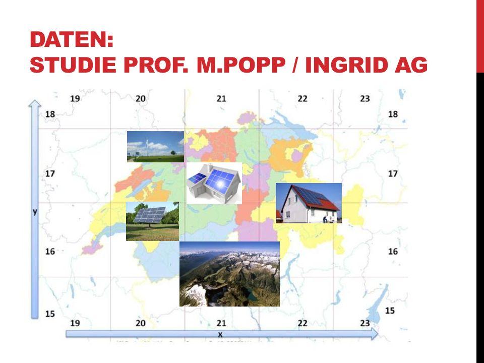 DATEN: STUDIE PROF. M.POPP / INGRID AG