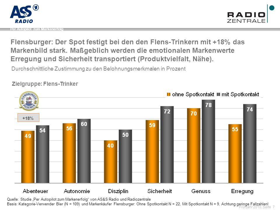 Name der Präsentation / Kapitel Frühjahr 2010, Seite 7 Per Autopilot zum Markenerfolg +18% Durchschnittliche Zustimmung zu den Belohnungsmerkmalen in Prozent Flensburger: Der Spot festigt bei den den Flens-Trinkern mit +18% das Markenbild stark.