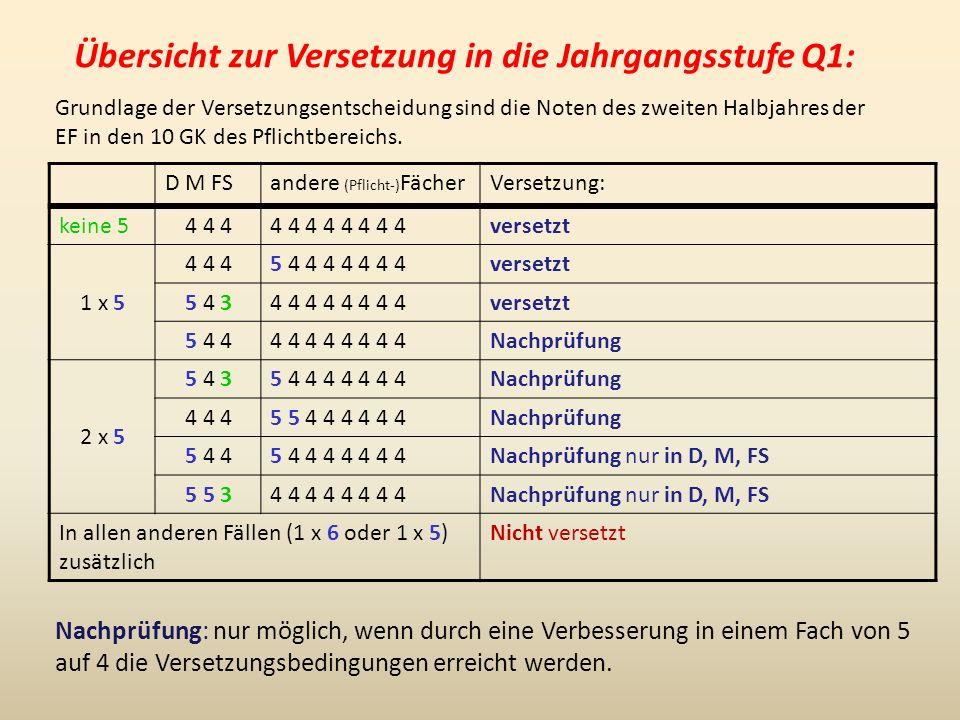 Übersicht zur Versetzung in die Jahrgangsstufe Q1: D M FSandere (Pflicht-) FächerVersetzung: keine 54 4 44 4 4 4 versetzt 1 x 5 4 4 45 4 4 4 4 4 4 4versetzt 5 4 34 4 4 4 versetzt 5 4 44 4 4 4 Nachprüfung 2 x 5 5 4 35 4 4 4 4 4 4 4Nachprüfung 4 4 45 5 4 4 4 4 4 4Nachprüfung 5 4 45 4 4 4 4 4 4 4Nachprüfung nur in D, M, FS 5 5 34 4 4 4 Nachprüfung nur in D, M, FS In allen anderen Fällen (1 x 6 oder 1 x 5) zusätzlich Nicht versetzt Nachprüfung: nur möglich, wenn durch eine Verbesserung in einem Fach von 5 auf 4 die Versetzungsbedingungen erreicht werden.