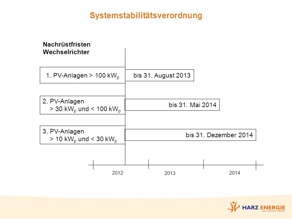 Systemstabilitätsverordnung Nachrüstfristen Wechselrichter 1.