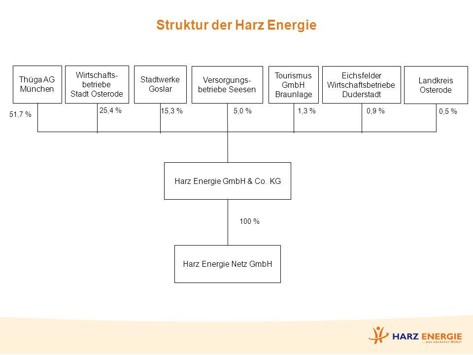 Struktur der Harz Energie Thüga AG München Wirtschafts- betriebe Stadt Osterode Stadtwerke Goslar Versorgungs- betriebe Seesen Tourismus GmbH Braunlage Eichsfelder Wirtschaftsbetriebe Duderstadt Landkreis Osterode Harz Energie GmbH & Co.