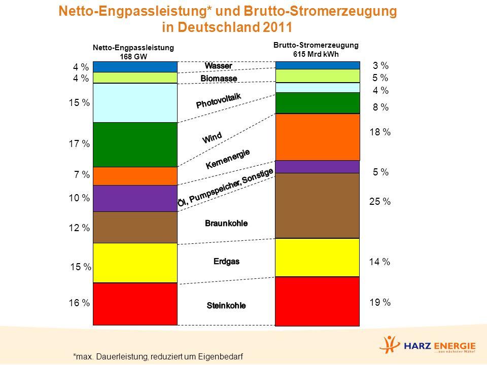 Übertragungsnetzbetreiber in Deutschland