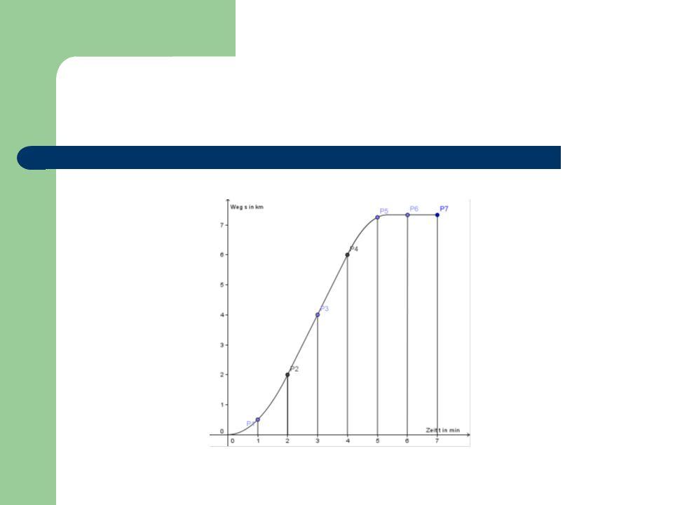 1) Lokale Änderungsrate Zugang über einen Bewegungsvorgang, der in einem Weg-Zeit Diagramm gegeben ist Interpretation des Bewegungsablaufes (Geschwindigkeit) Geschwindigkeit in gegebenen Zeitintervallen (Durchschnittsgeschwindigkeit (globale Änderungsrate)) Frage nach der Momentangeschwindigkeit zum Zeitpunkt t 0.