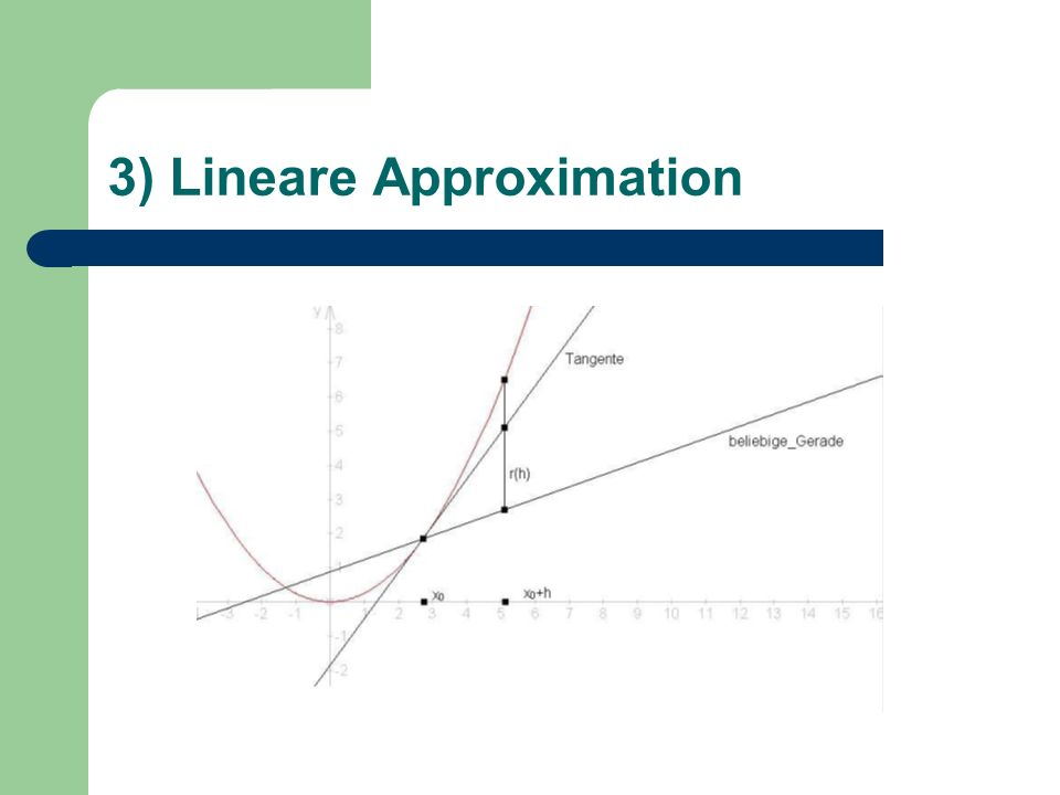 3) Lineare Approximation