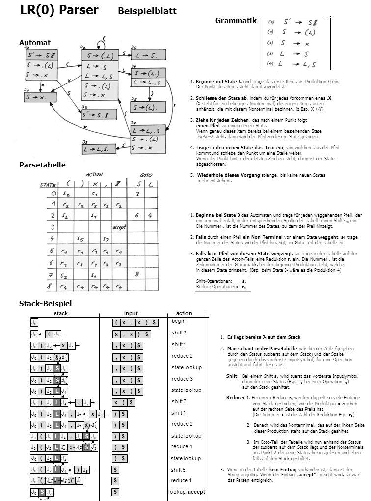 lookup, accept reduce 1 LR(0) Parser Beispielblatt Grammatik 1. Beginne mit State J 0 und Trage das erste Item aus Produktion 0 ein. Der Punkt des Ite