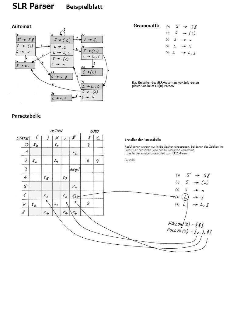 SLR Parser Beispielblatt Christian Moser 24. April 2003 Grammatik Automat Das Erstellen des SLR-Automats verläuft genau gleich wie beim LR(0)-Parser.