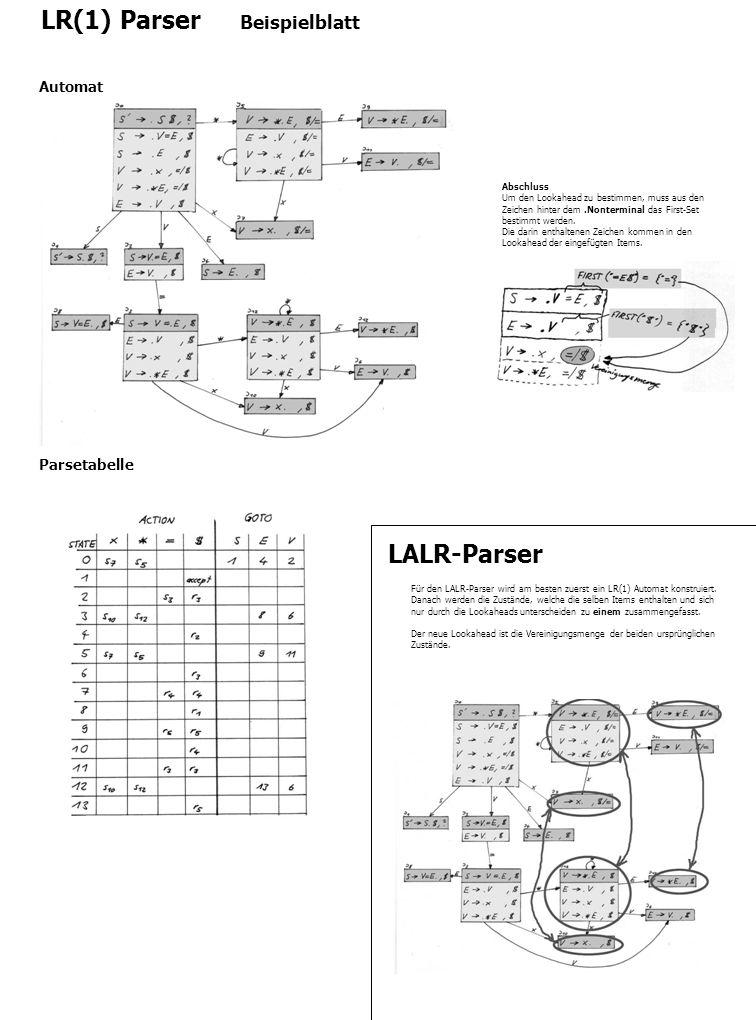 LR(1) Parser Beispielblatt Christian Moser 24. April 2003 Automat Parsetabelle Abschluss Um den Lookahead zu bestimmen, muss aus den Zeichen hinter de
