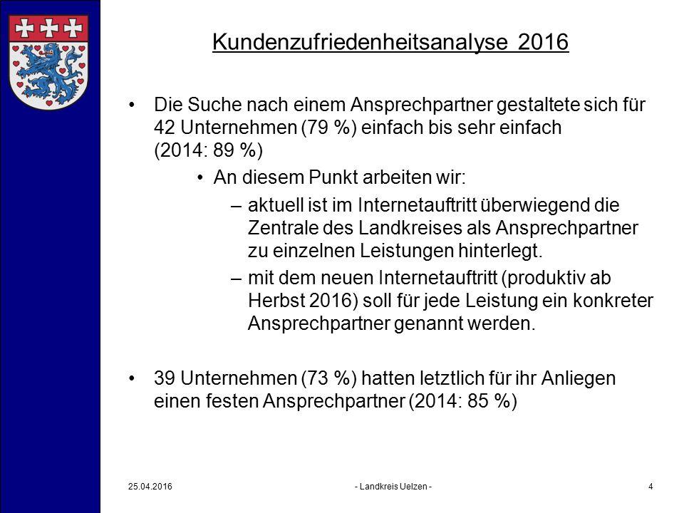 Kundenzufriedenheitsanalyse 2016 Zufriedenheit mit der Bearbeitung des Anliegens insgesamt durch den Landkreis Uelzen auf einer Schulnotenskala von 1 bis 6: durchschnittlich 2,19 (2014: 2,30) Verbesserungepotentiale (29 Angaben): –Keine/Keine Angabe/alles top (22 Angaben = 76 %) –Bessere Öffnungszeiten Bauamt (2 Angaben) –Vertretung (1 Angabe) –Rechnung zügiger anweisen (1 Angabe) –Ein Ansprechpartner für Vorgang (1 Angabe) –Abstimmung/Zuständigkeit beteiligter Dienststellen/Dritter (1 Angabe) –Unfreundliches Personal (1 Angabe)  kein Problem, da 76 % keine Verbesserungen sehen  Bearbeitungsstandards durch MOK, E-Bauakte 25.04.2016- Landkreis Uelzen -5