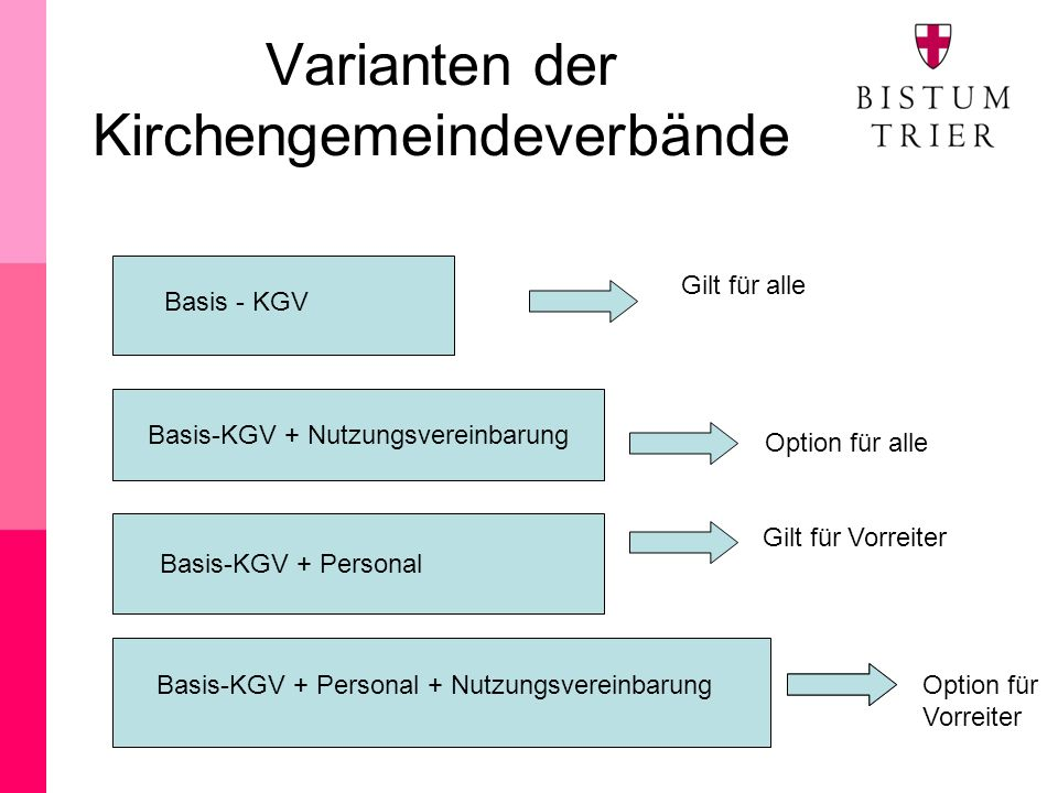 Varianten der Kirchengemeindeverbände Basis-KGV + Nutzungsvereinbarung Basis - KGV Basis–KGV + Nutzungsvereinbarung Basis-KGV + Personal + Nutzungsvereinbarung Gilt für alle Option für alle Option für Vorreiter Basis-KGV + Personal Gilt für Vorreiter