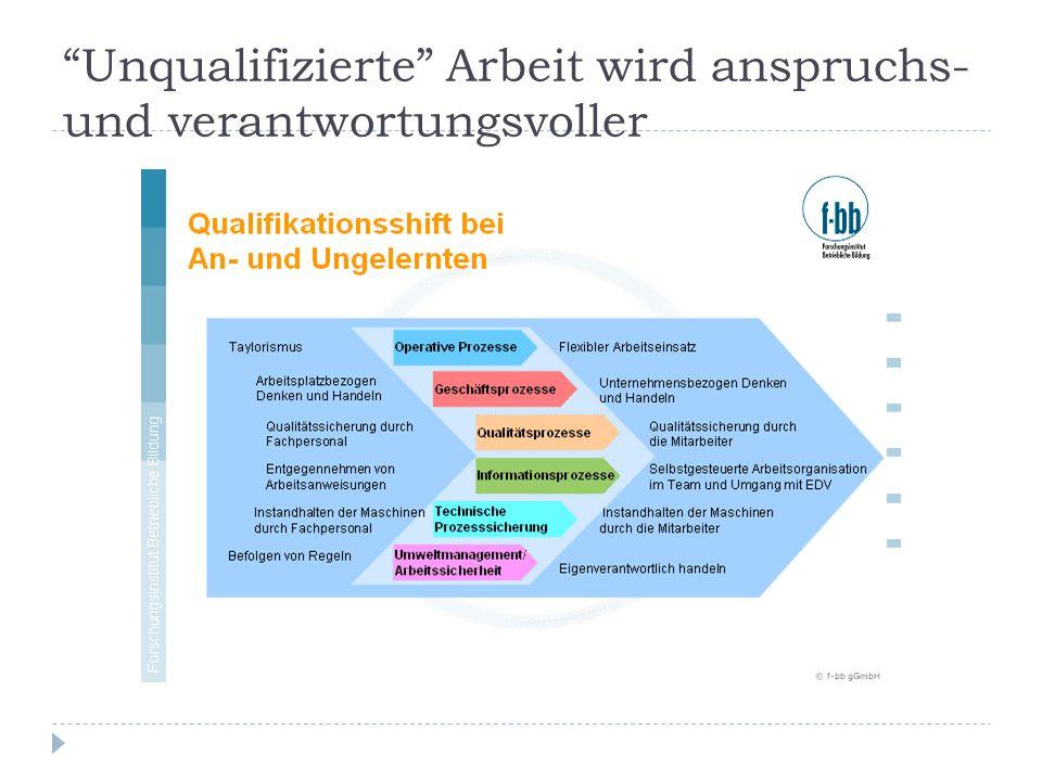 Unqualifizierte Arbeit wird anspruchs- und verantwortungsvoller