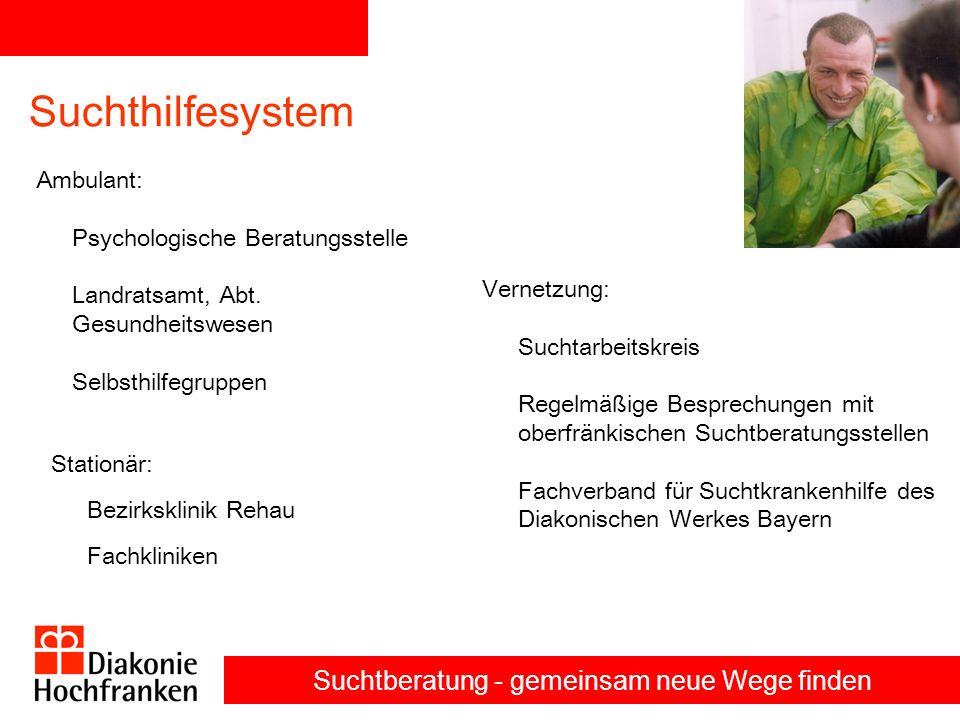 Suchtberatung - gemeinsam neue Wege finden Zwischenüberschrift Suchthilfesystem Ambulant: Psychologische Beratungsstelle Landratsamt, Abt.
