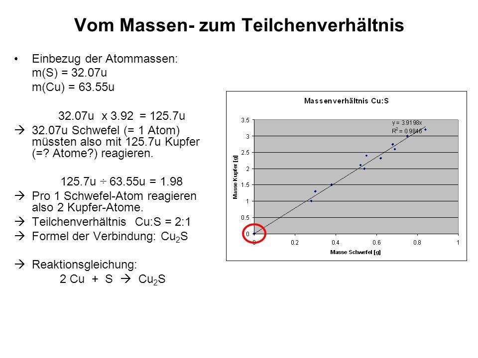 Vom Massen- zum Teilchenverhältnis Einbezug der Atommassen: m(S) = 32.07u m(Cu) = 63.55u 32.07u x 3.92 = 125.7u  32.07u Schwefel (= 1 Atom) müssten also mit 125.7u Kupfer (=.
