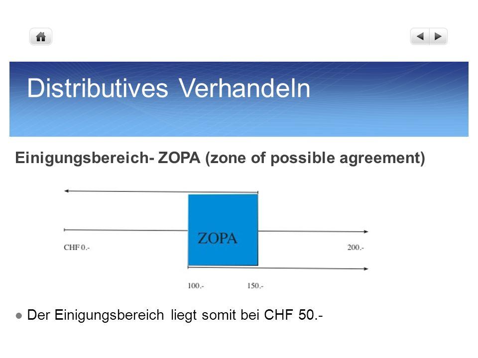 Distributives Verhandeln Einigungsbereich- ZOPA (zone of possible agreement) Der Einigungsbereich liegt somit bei CHF 50.-