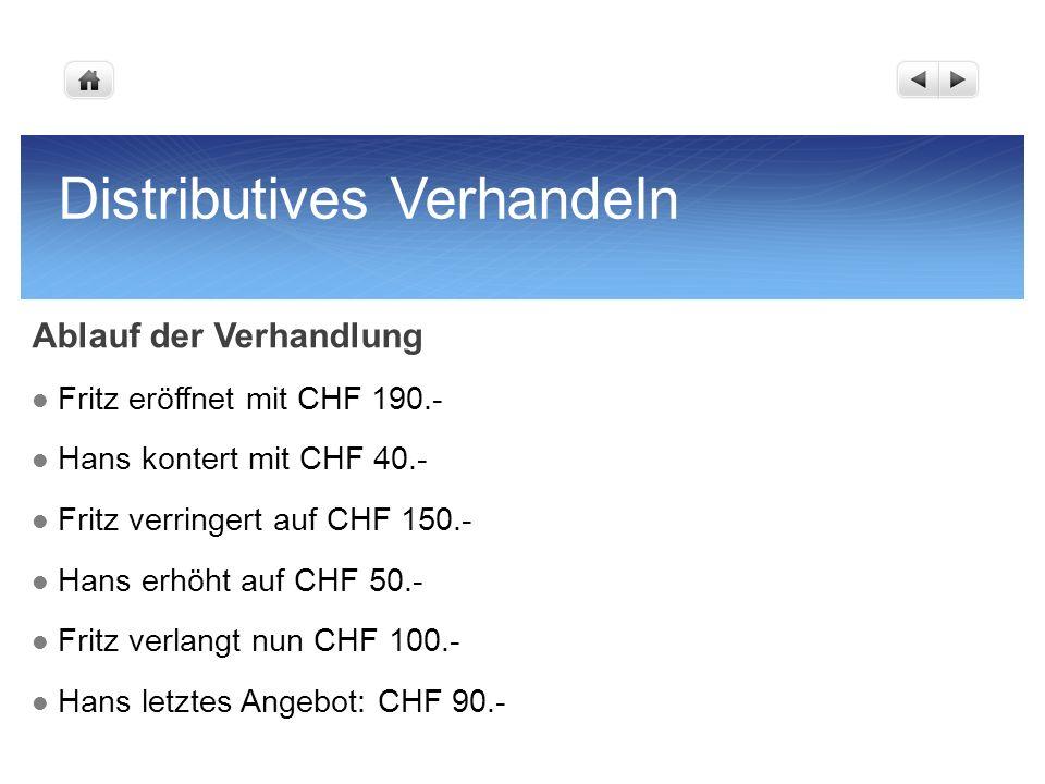 Distributives Verhandeln Ablauf der Verhandlung Fritz eröffnet mit CHF 190.- Hans kontert mit CHF 40.- Fritz verringert auf CHF 150.- Hans erhöht auf